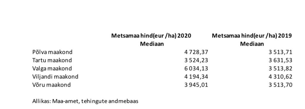 Metsaomanik Sander blogi-Metsaühistu-metsamaa hind